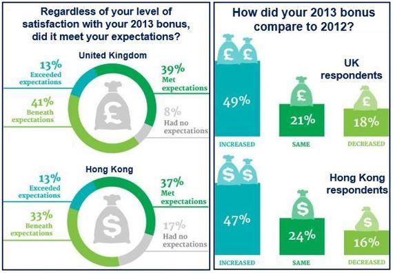 Banking Bonuses