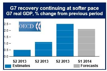 G7 economic forecast