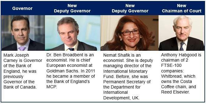 Bank of England shake up