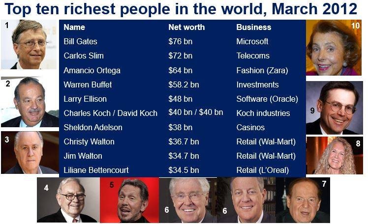 Bill Gates richest person