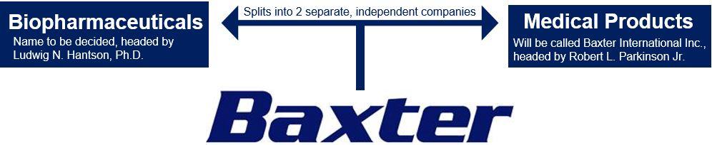 Baxter split