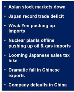 Asian economic problems