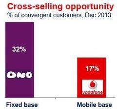Vodafone ONO takeover