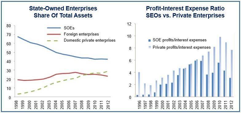 Chinese economy forecast
