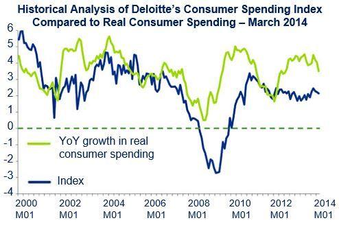 US Consumer Spending Index