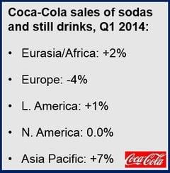 Coca-Cola sales