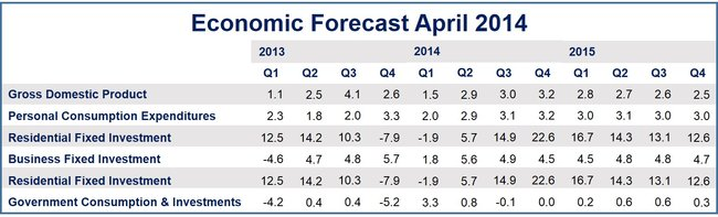 Faster second quarter economic growth