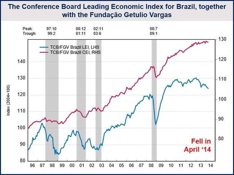 Brazilian pessimism grows