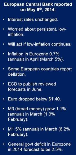 European Central Bank policy change