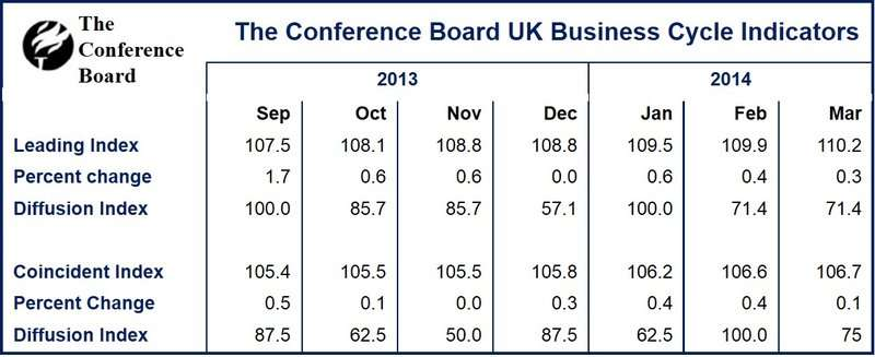 UK Leading Economic Index