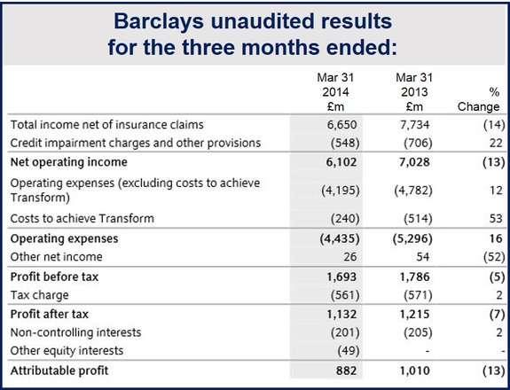 Barclays First Quarter profits