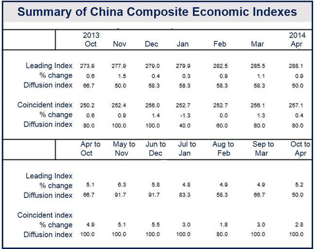 Chinese economic outlook