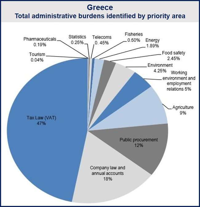 Greek Bureaucracy