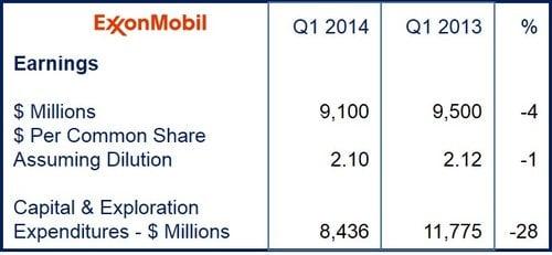 ExxonMobil's first quarter results