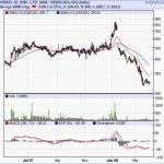Buy Webel SL Energy : Multibagger Recommendation