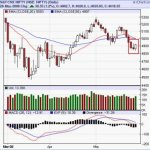 Positve movement in Nifty may be shortlived