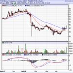 Buy : TVS Motors : Marketcalls