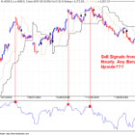 Nifty Hourly Charts – Any Downside Bets???