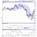 Nifty Hourly Charts and Shakira Hips