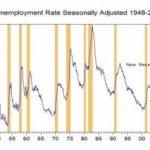US – Recession and the Unemployment Data