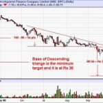 What Happens When a Descending Triangle Pattern Completes?