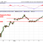 Nifty 15day Hourly Charts and Supports
