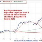 Tracking USD-INR Movement – A Health Check