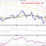 Nifty Closed below 200min MA