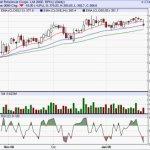 Short Term Buy : BPCL : Target 400