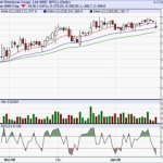 Short Term Buy : BPCL : Target 400