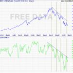 Sensex and Twiggs Money Flow Indicator
