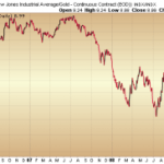 DOW-GOLD Ratio touched new low
