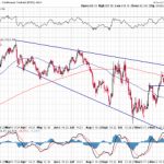Gold Testing Resistance Zone $825