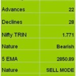 Nifty Technicals for 14th Trading