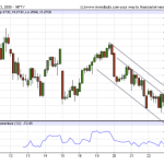 Hourly Trends for Nifty – 23rd Jan 2008