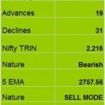 Nifty Trend for 23rd Jan 2009