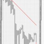 Triple Bottom Breakdown in DowJones
