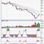 Aban Offshore Trading above resistance line