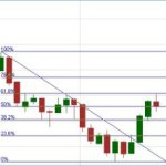 Nifty Tested the Fibonnaci Resistance