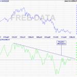 Twigg's Money Flow Oscillator Update for Sensex