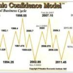 8.6 Years Economic Confidence Model
