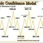 8.6 Years Economic Confidence Model