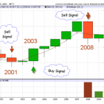 The Big Picture behind Nifty