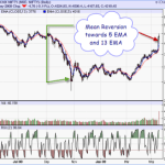 Nifty Mean Reversion is must