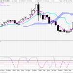 ICIMOKU cloud Charts(Montly) for Nifty,Reliance, Banking and Midcap
