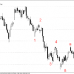 Simple 5-3 Elliot Wave Pattern in Nifty Future Hourly Charts