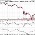 Dow Jones Slope Indicator Update