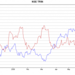 10 day SMA of TRIN Update