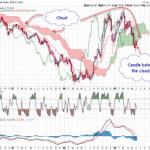 High Probability breakdown in USD Index