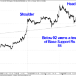 Formation of H&S Pattern in Suzlon 1 min Charts